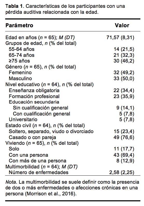 Moser Tabla 1